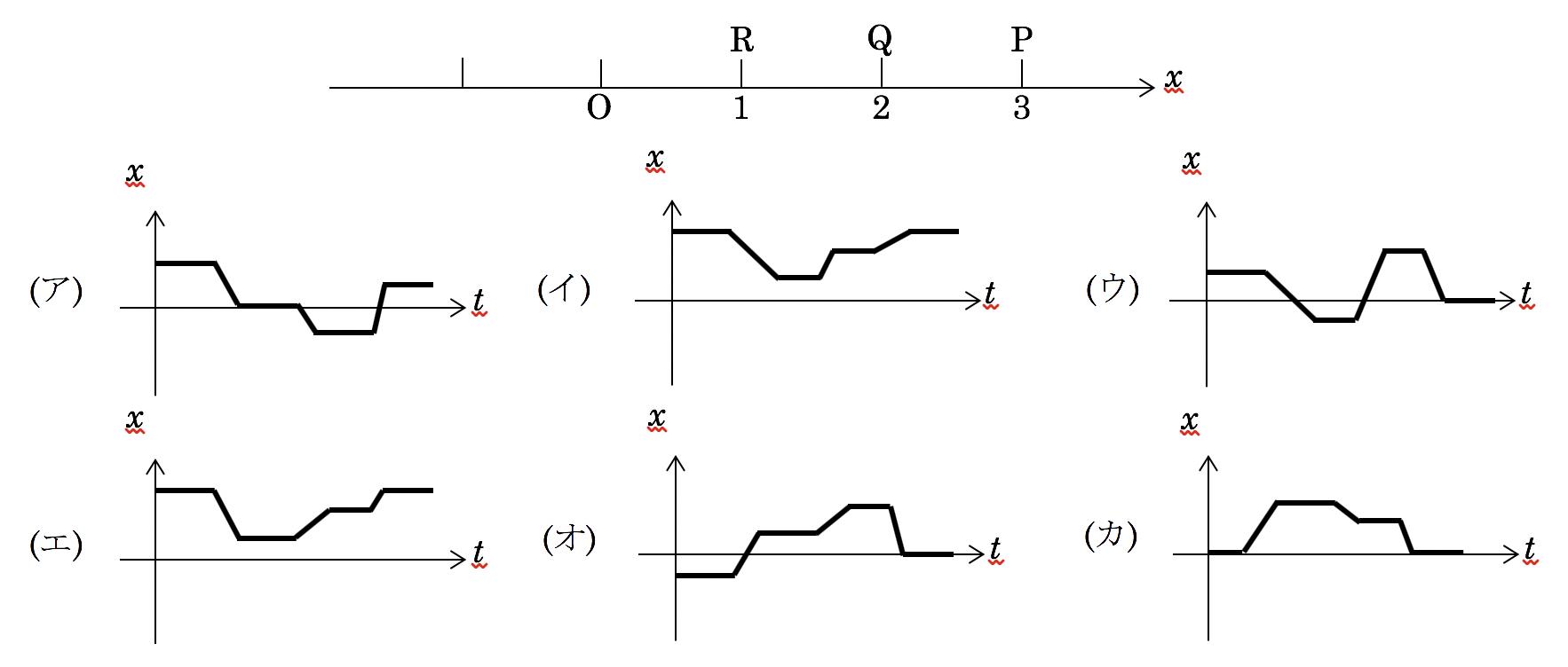 概念理解問題の紹介【x-tグラフ】