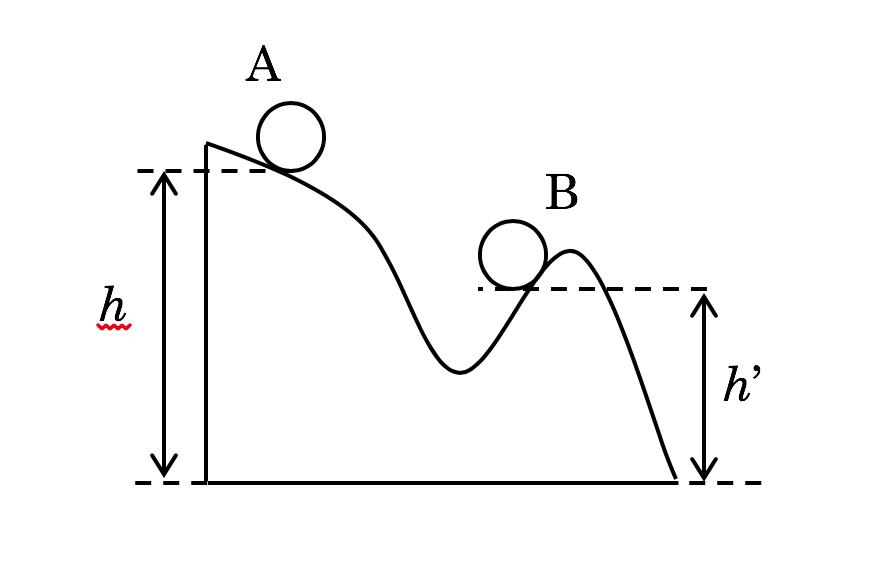 概念理解問題の紹介【重力による位置エネルギー】