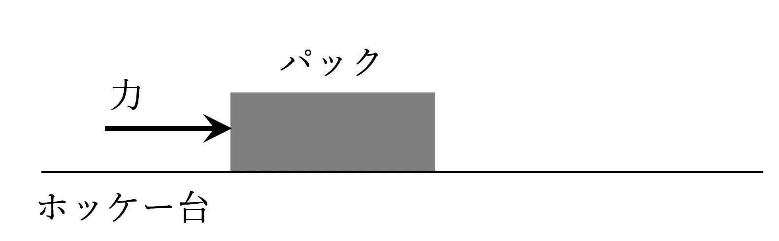 概念理解問題の紹介【加速度と速度の違い】