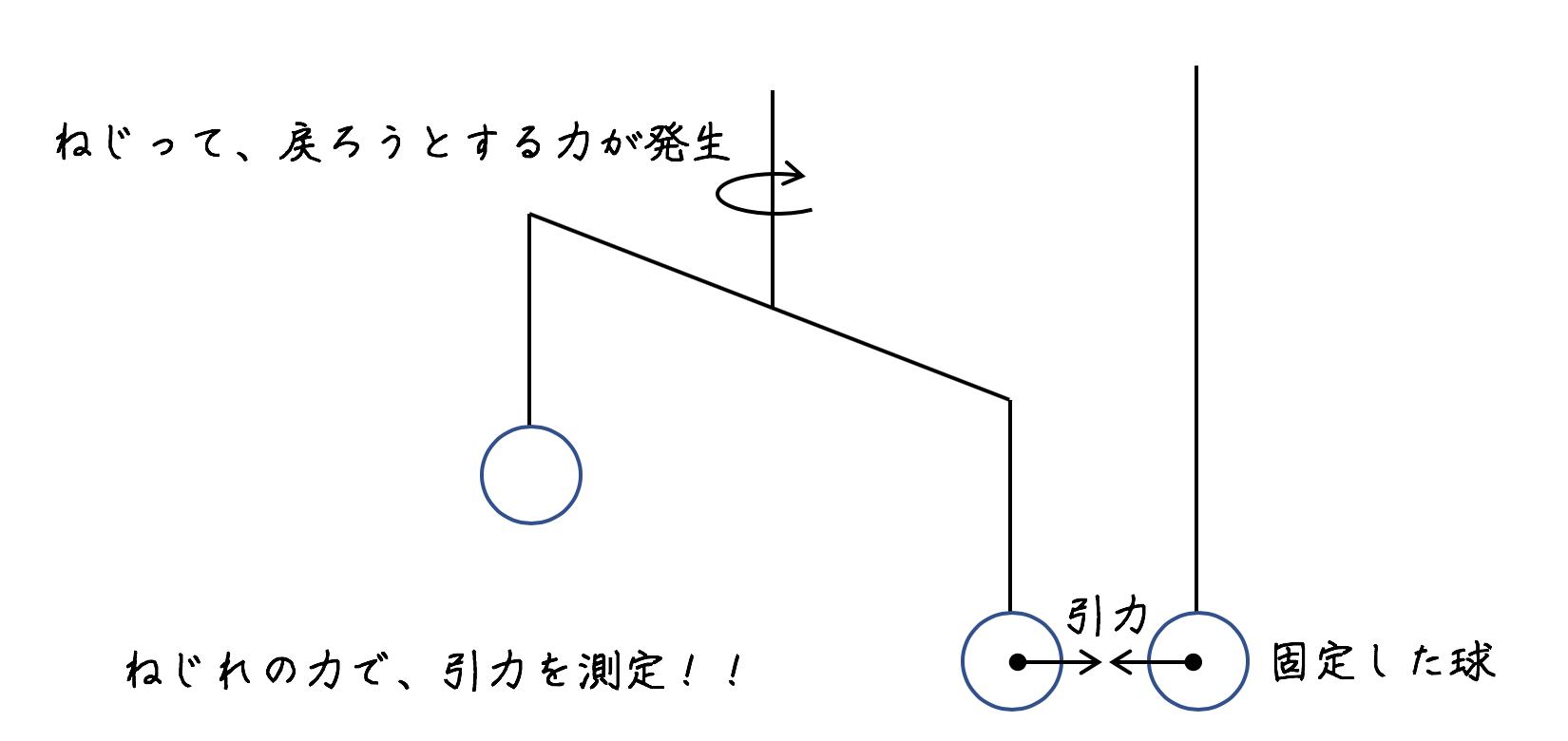 余剰次元での万有引力の法則の破れ【高校物理の雑談ネタ】