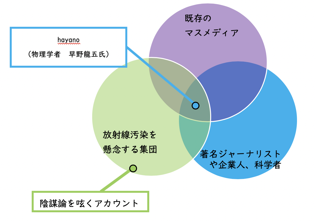 【ICT×探究】現代特有の情報事情