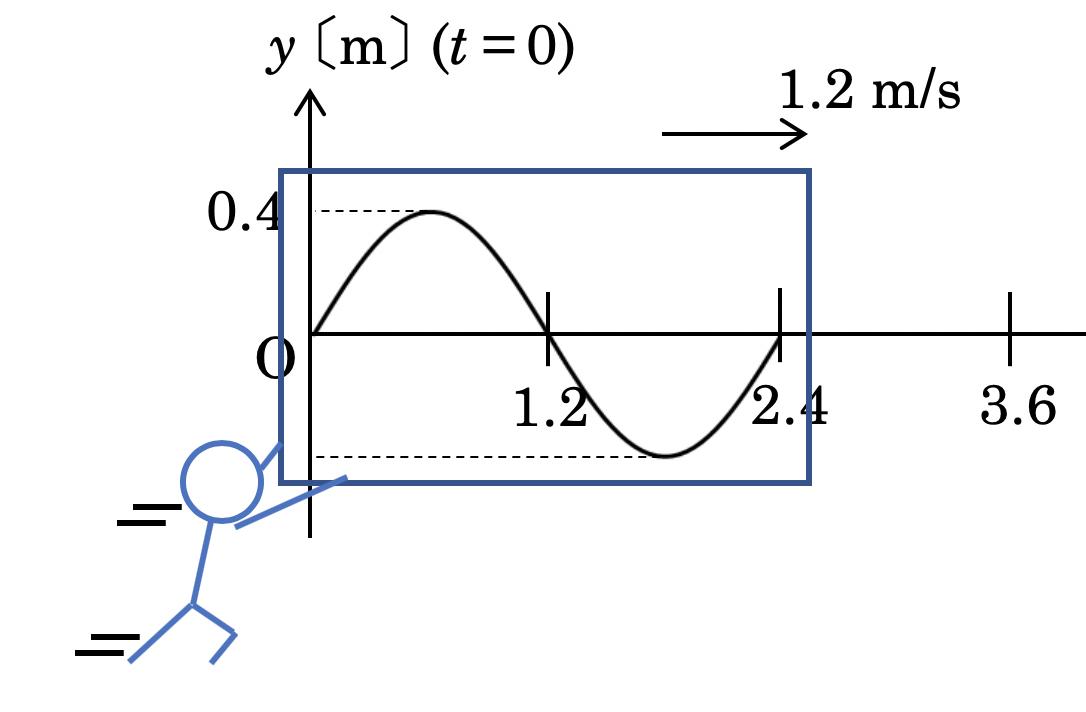 y-xグラフの書き方【よくある間違い例】
